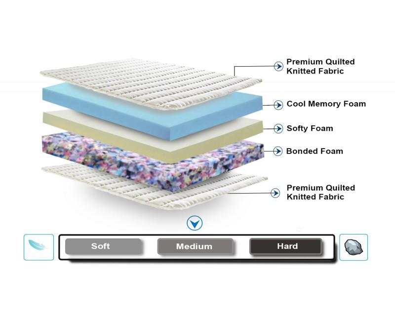 Dreamzee Ortho-Back Memory Foam Mattress - Medium Comfort