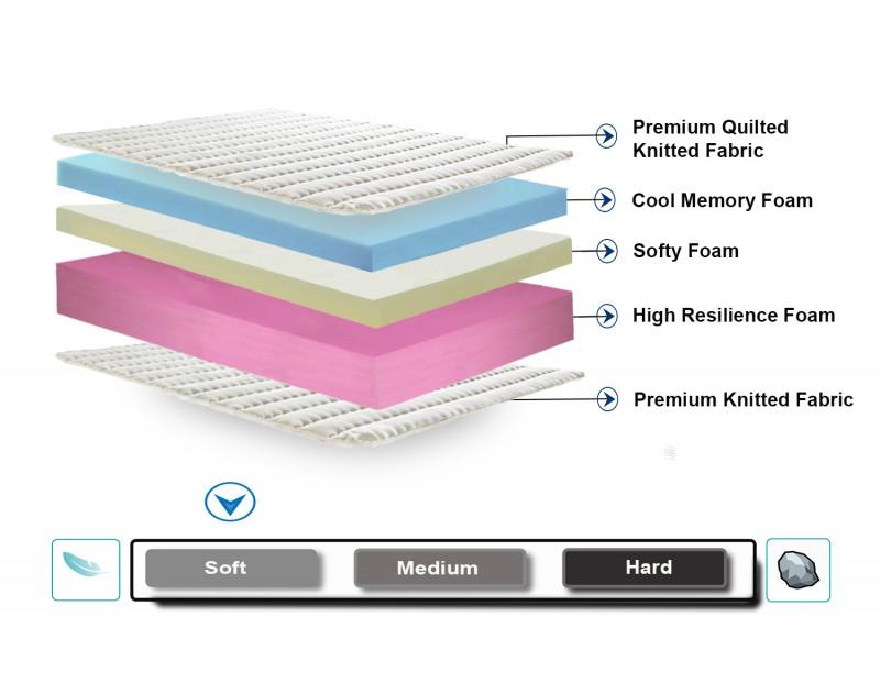 Dreamzee Ortho-Care Memory Foam Mattress - Soft Comfort